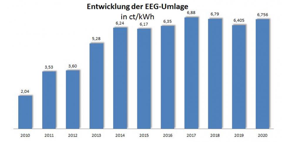EEG Umlage Grafik